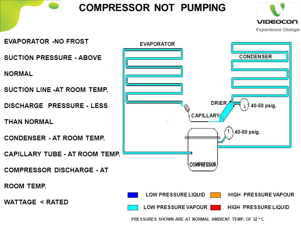 EVAPORATOR -NO FROST SUCTION PRESSURE - ABOVE NORMAL SUCTION LINE -AT ROOM TEMP. DISCHARGE PRESSURE - LESS THAN NORMAL CONDENSER - AT ROOM TEMP. CAPIL