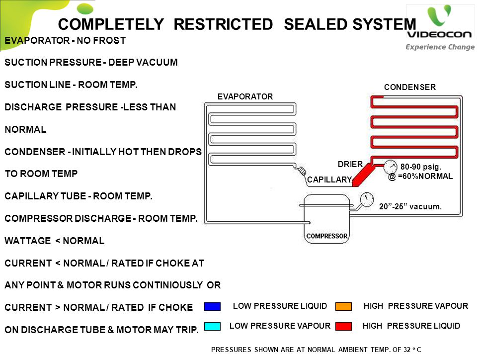 EVAPORATOR - NO FROST SUCTION PRESSURE - DEEP VACUUM SUCTION LINE - ROOM TEMP. DISCHARGE PRESSURE -LESS THAN NORMAL CONDENSER - INITIALLY HOT THEN DRO