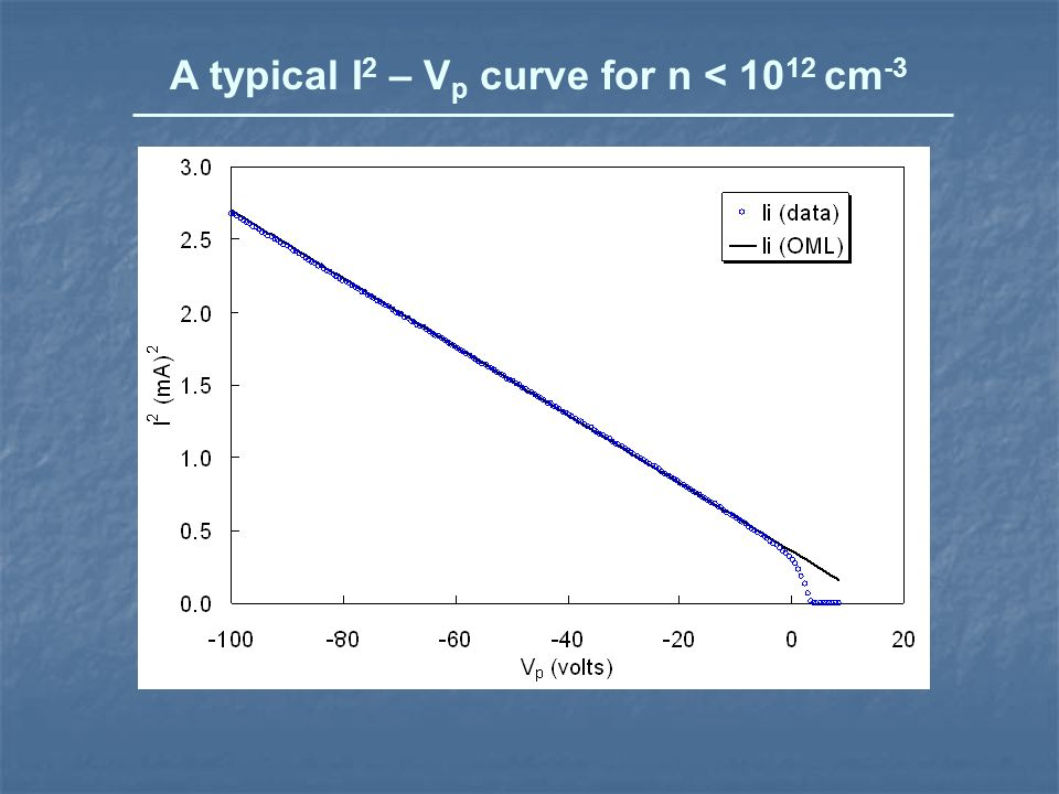 A typical I 2 – V p curve for n < 10 12 cm -3