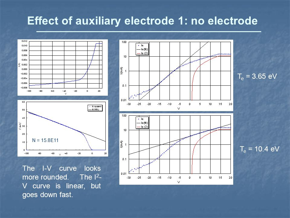Effect of auxiliary electrode 1: no electrode The I-V curve looks more rounded.