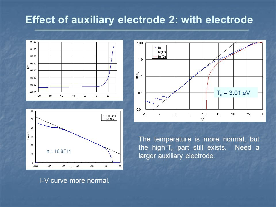 Effect of auxiliary electrode 2: with electrode I-V curve more normal.