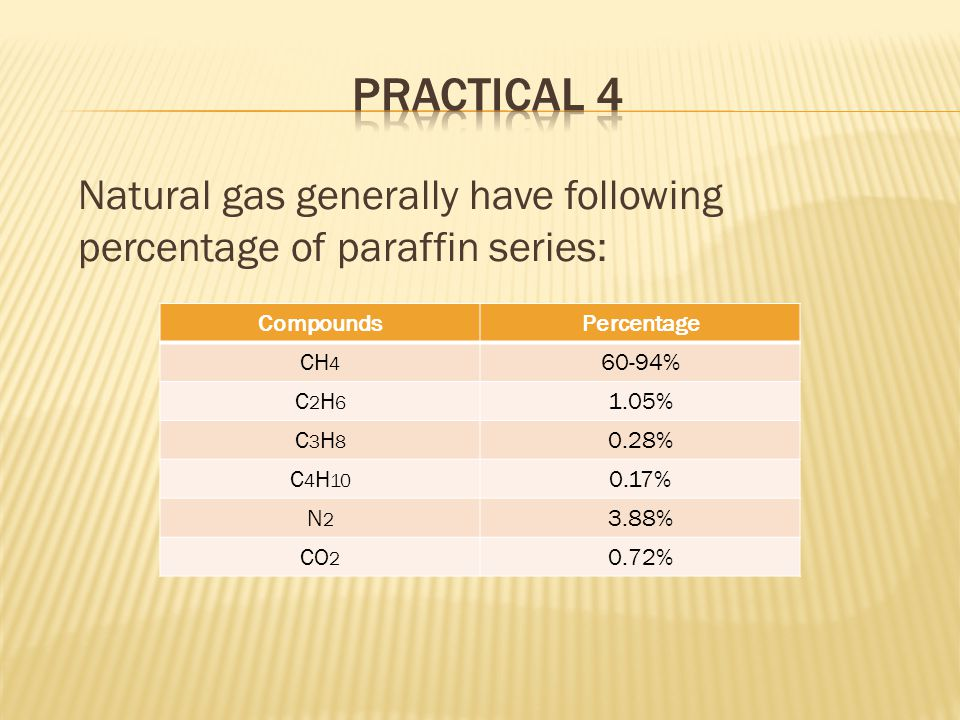 Natural gas generally have following percentage of paraffin series: CompoundsPercentage CH 4 60-94% C2H6C2H6 1.05% C3H8C3H8 0.28% C 4 H 10 0.17% N2N2 3.88% CO 2 0.72%