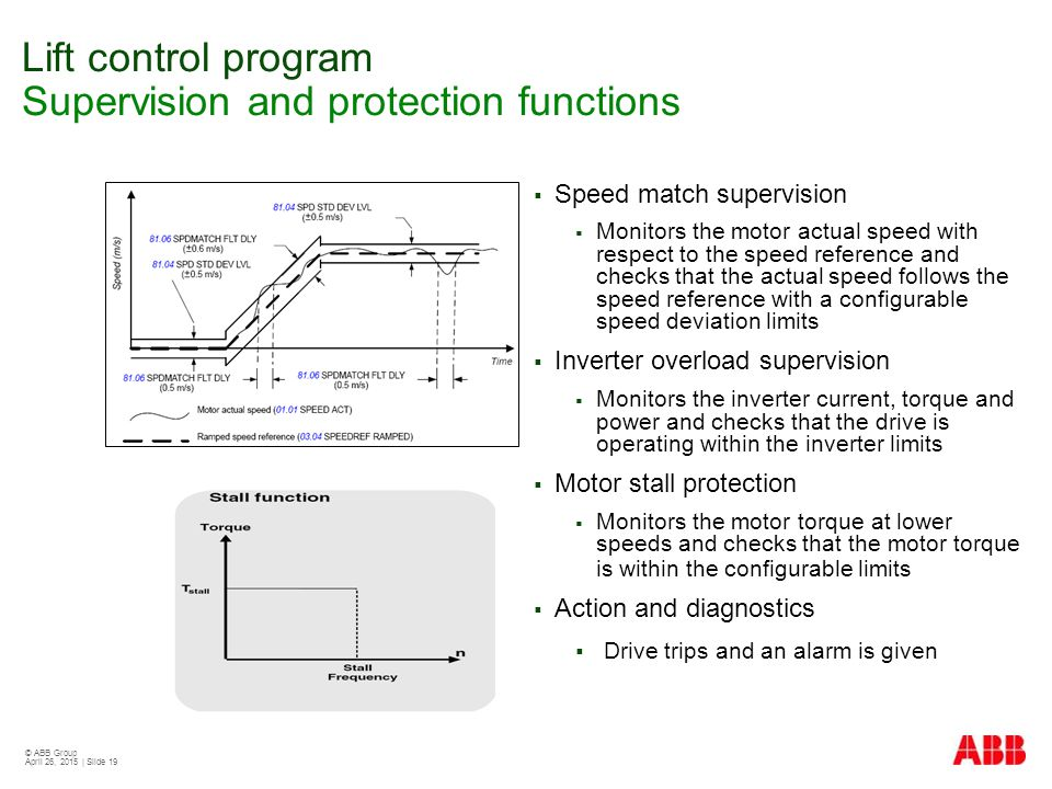 © ABB Group April 26, 2015 | Slide 19 Lift control program Supervision and protection functions  Speed match supervision  Monitors the motor actual