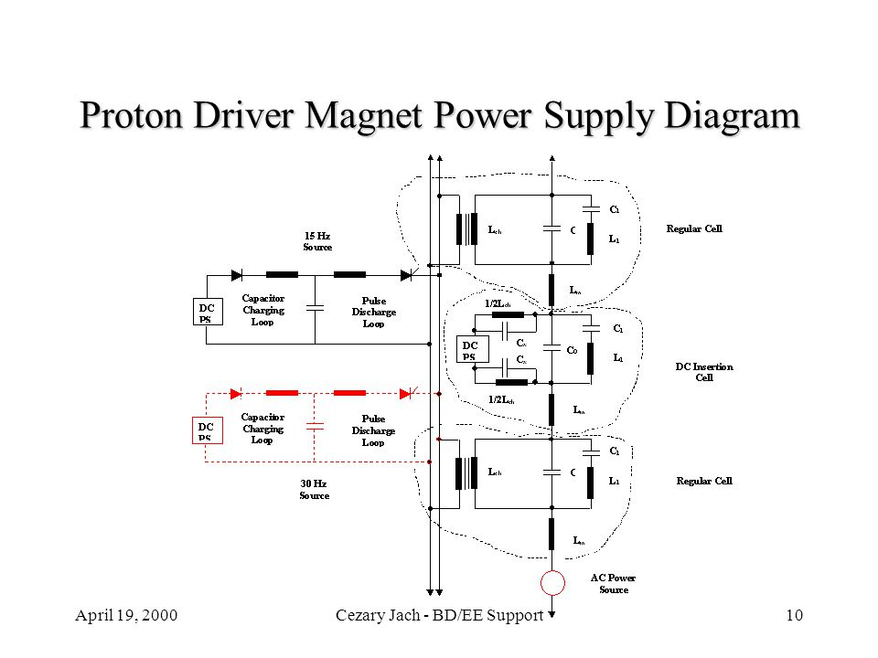 April 19, 2000Cezary Jach - BD/EE Support10 Proton Driver Magnet Power Supply Diagram