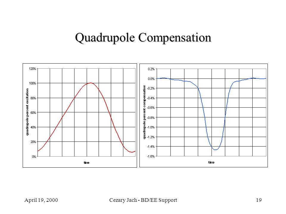April 19, 2000Cezary Jach - BD/EE Support19 Quadrupole Compensation