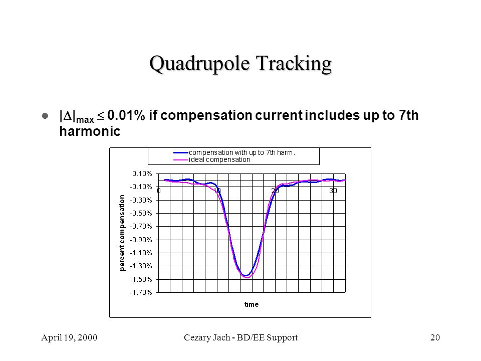 April 19, 2000Cezary Jach - BD/EE Support20 Quadrupole Tracking |  | max  0.01% if compensation current includes up to 7th harmonic