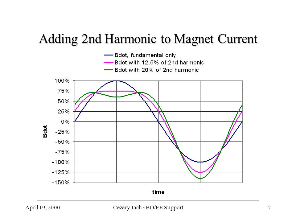 April 19, 2000Cezary Jach - BD/EE Support7 Adding 2nd Harmonic to Magnet Current