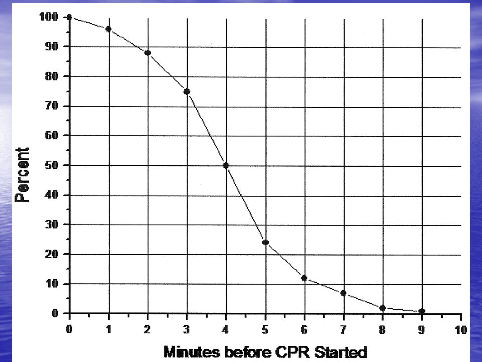 Survival Statistics Increased chance of survival with CPR and AED use. Increased chance of survival with CPR and AED use. -3 to 5 min window *only 24.