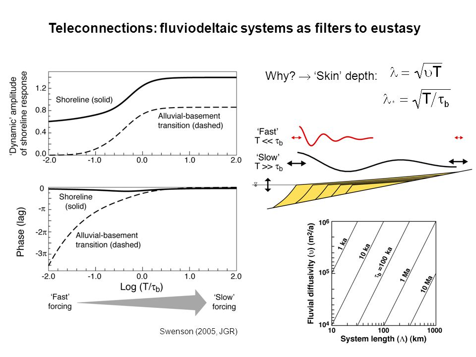 Teleconnections: fluviodeltaic systems as filters to eustasy Swenson (2005, JGR) Why?  'Skin' depth: