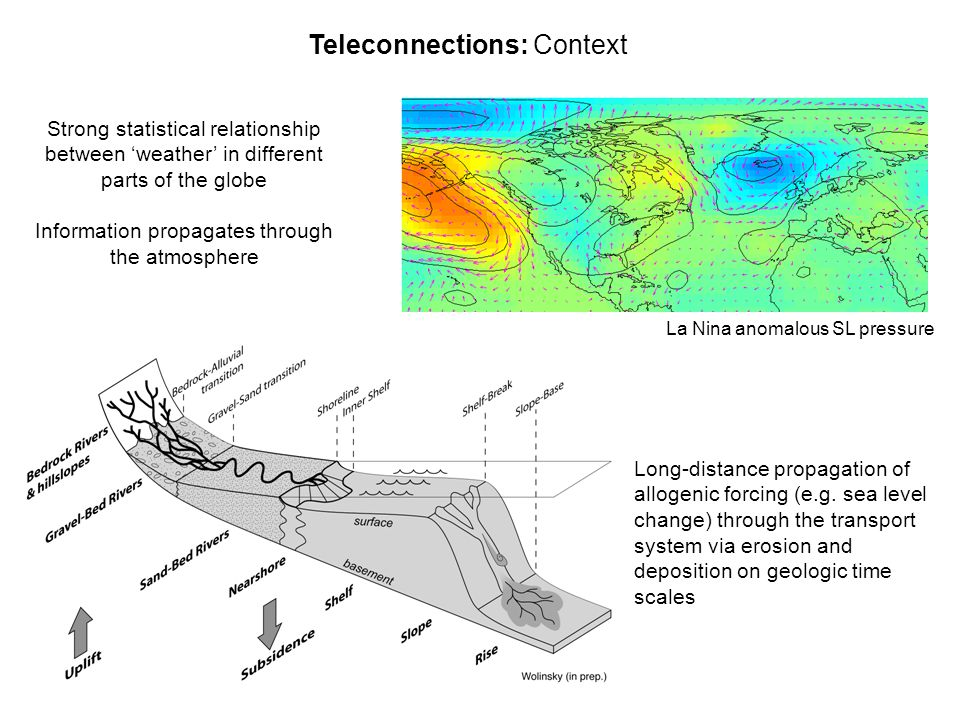 Teleconnections: Context La Nina anomalous SL pressure Strong statistical relationship between 'weather' in different parts of the globe Information p