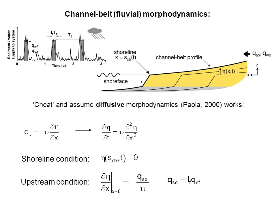 Channel-belt (fluvial) morphodynamics: 'Cheat' and assume diffusive morphodynamics (Paola, 2000) works: Upstream condition: Shoreline condition:
