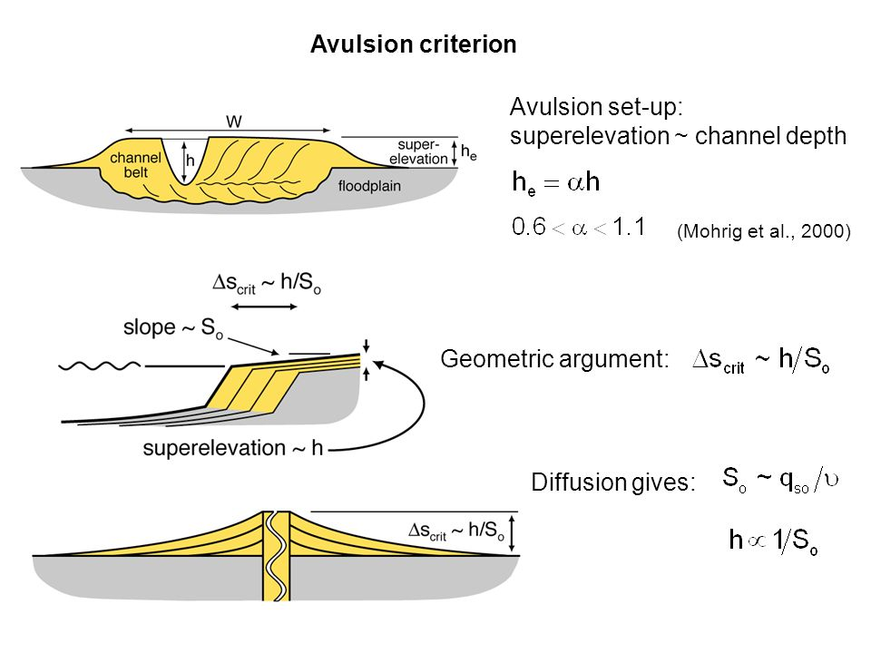 Avulsion criterion Avulsion set-up: superelevation ~ channel depth Geometric argument: Diffusion gives: (Mohrig et al., 2000)