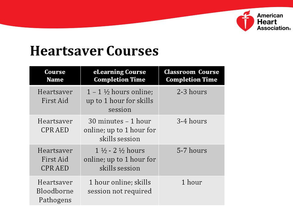 Heartsaver Courses Course Name eLearning Course Completion Time Classroom Course Completion Time Heartsaver First Aid 1 – 1 ½ hours online; up to 1 hour for skills session 2-3 hours Heartsaver CPR AED 30 minutes – 1 hour online; up to 1 hour for skills session 3-4 hours Heartsaver First Aid CPR AED 1 ½ - 2 ½ hours online; up to 1 hour for skills session 5-7 hours Heartsaver Bloodborne Pathogens 1 hour online; skills session not required 1 hour