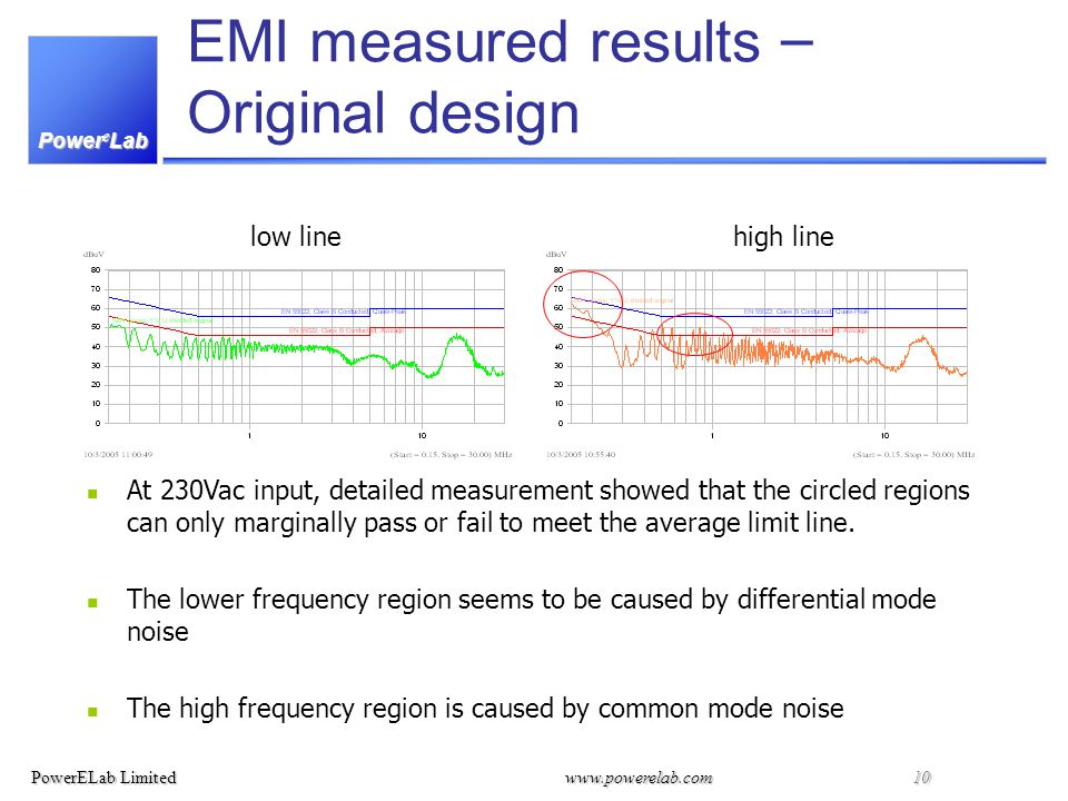 Power e Lab PowerELab Limitedwww.powerelab.com 10 EMI measured results – Original design At 230Vac input, detailed measurement showed that the circled regions can only marginally pass or fail to meet the average limit line.