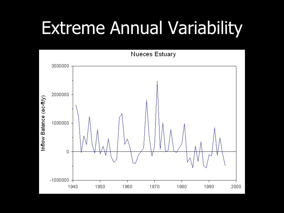Effects on Estuary Inflow Average annual freshwater inflow into the Nueces Estuary has declined over the period of record.