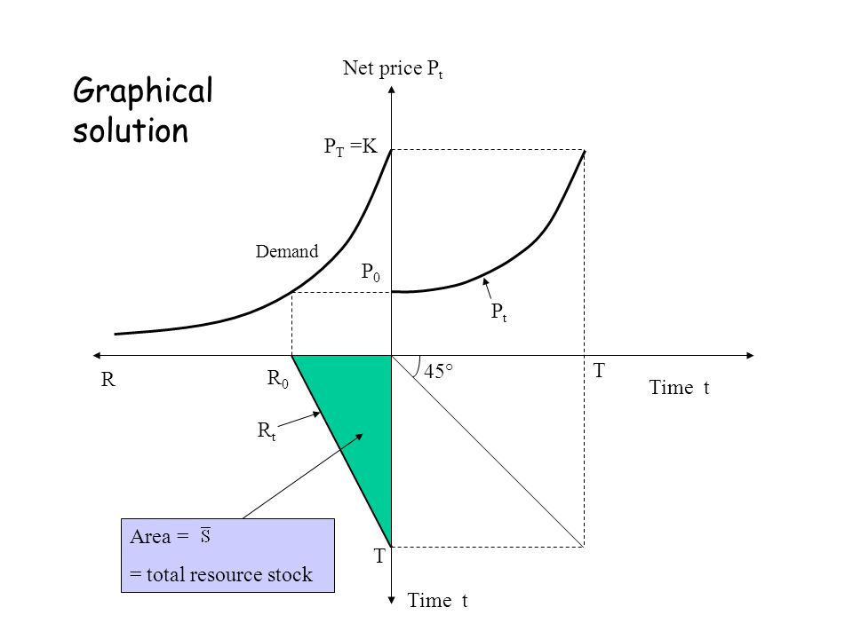 Net price P t Time t P0P0 PtPt T T R R0R0 Area = = total resource stock RtRt Demand P T =K 45° Graphical solution