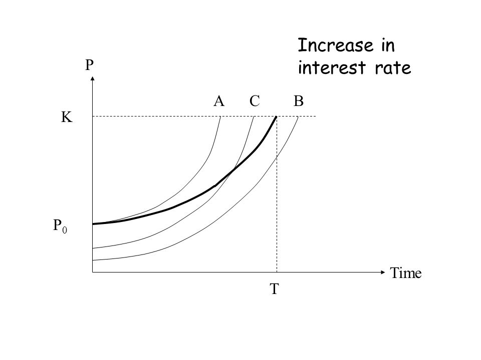 K P Time T CAB P0P0 Increase in interest rate