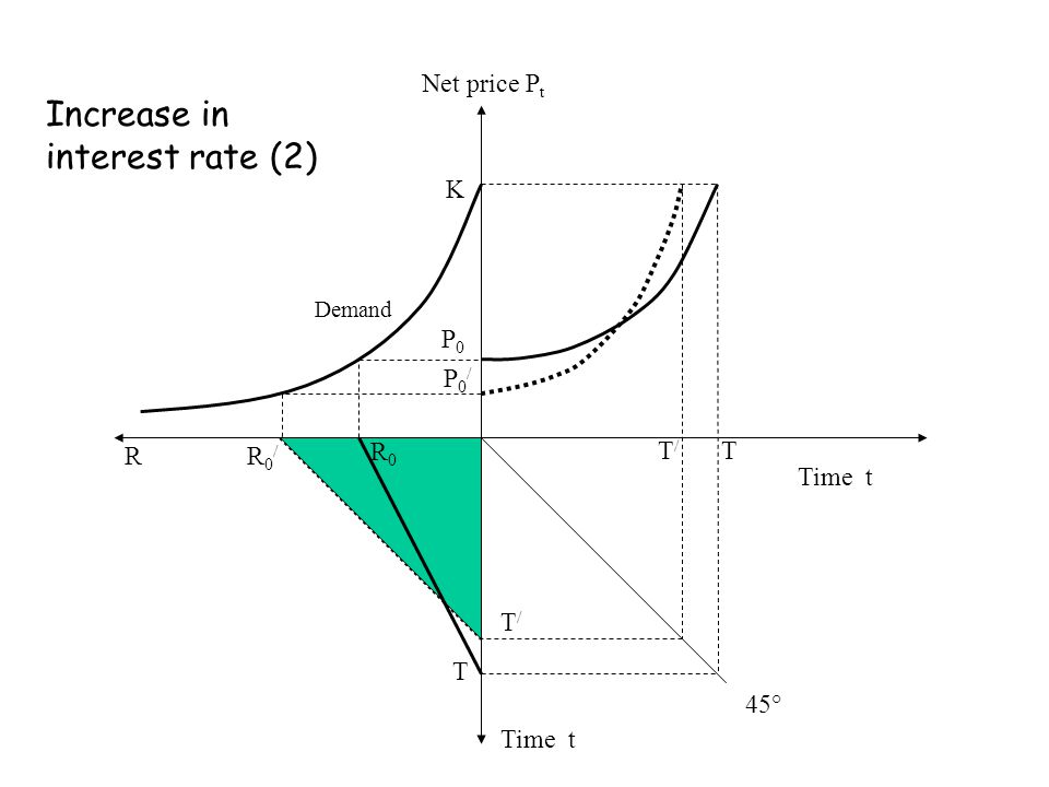 Net price P t Time t P0P0 T T R R0R0 R0/R0/ T/T/ P0/P0/ K T/T/ Demand Increase in interest rate (2) 45°