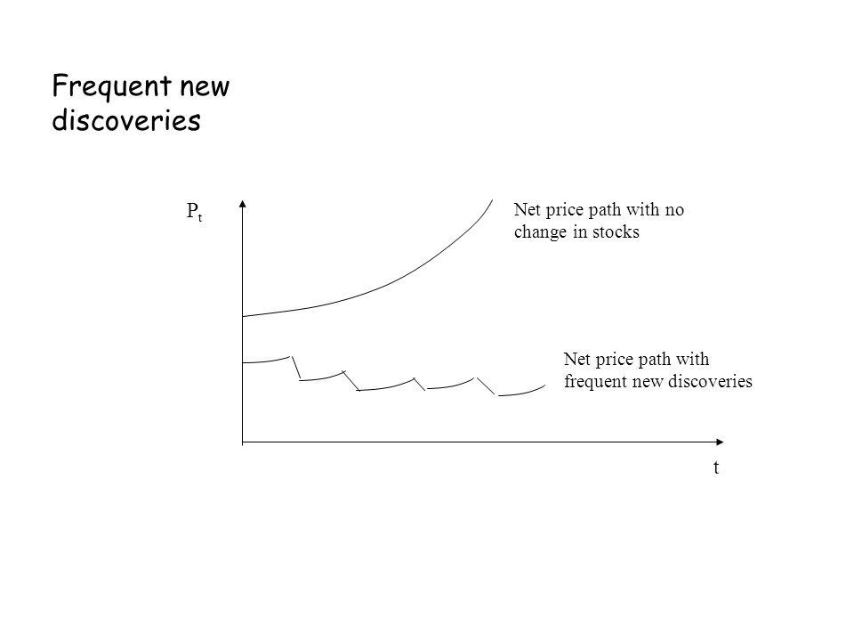 PtPt Net price path with no change in stocks Net price path with frequent new discoveries t Frequent new discoveries