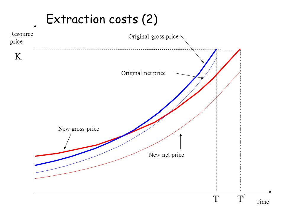 Resource price Time T T/T/ New gross price New net price Original net price Original gross price K Extraction costs (2)