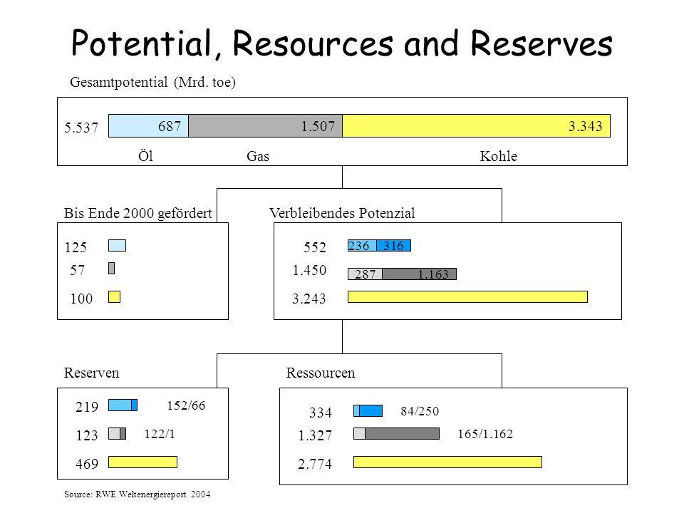 Potential, Resources and Reserves 6871.5073.343 5.537 287 Gesamtpotential (Mrd. toe) 125 Bis Ende 2000 gefördert 57 100 Verbleibendes Potenzial 552 1.