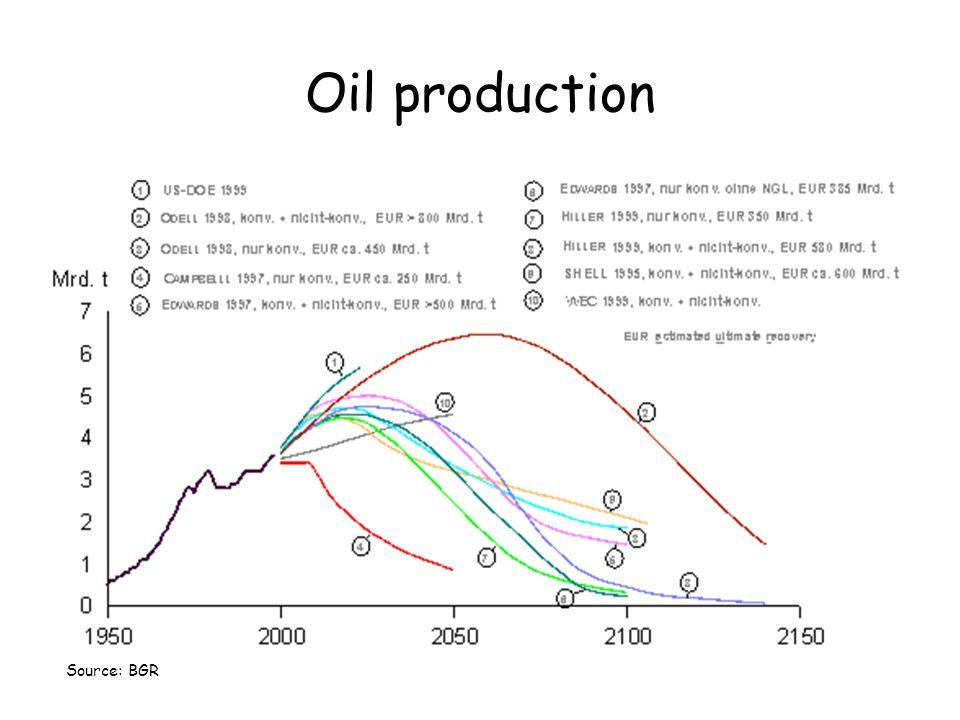 Oil production Source: BGR