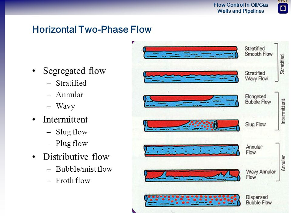 Flow Control in Oil/Gas Wells and Pipelines Horizontal Two-Phase Flow Segregated flow –Stratified –Annular –Wavy Intermittent –Slug flow –Plug flow Di
