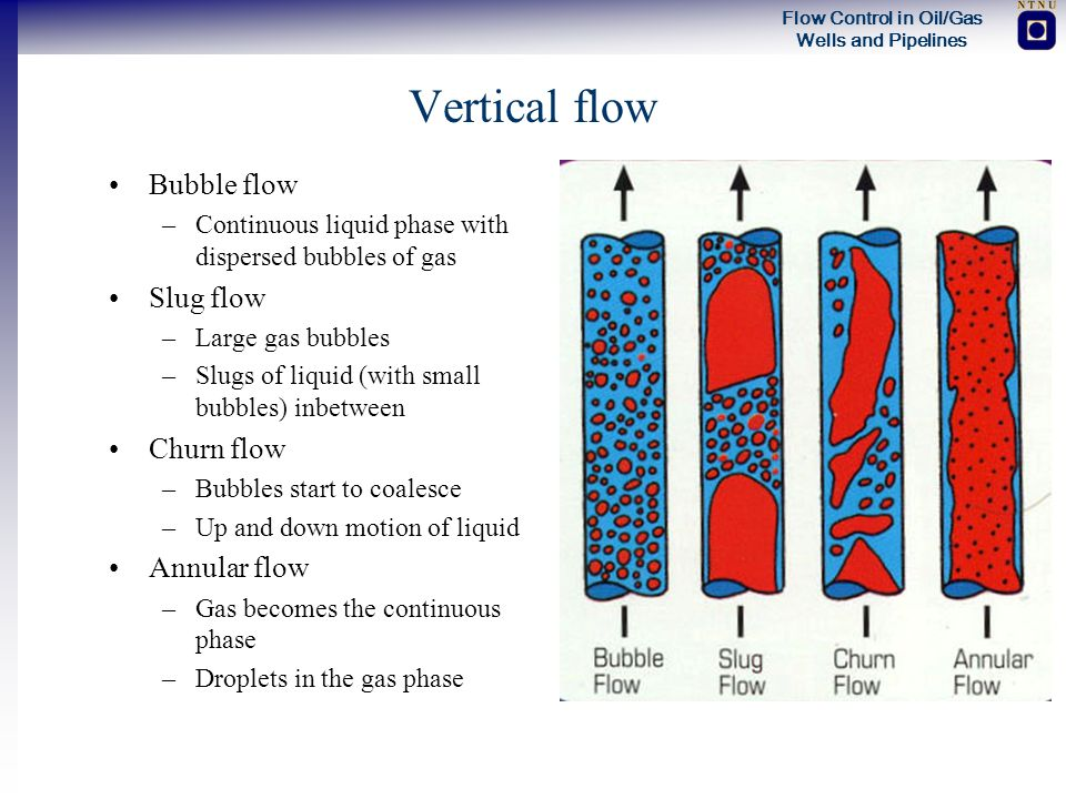 Flow Control in Oil/Gas Wells and Pipelines Vertical flow Bubble flow –Continuous liquid phase with dispersed bubbles of gas Slug flow –Large gas bubb