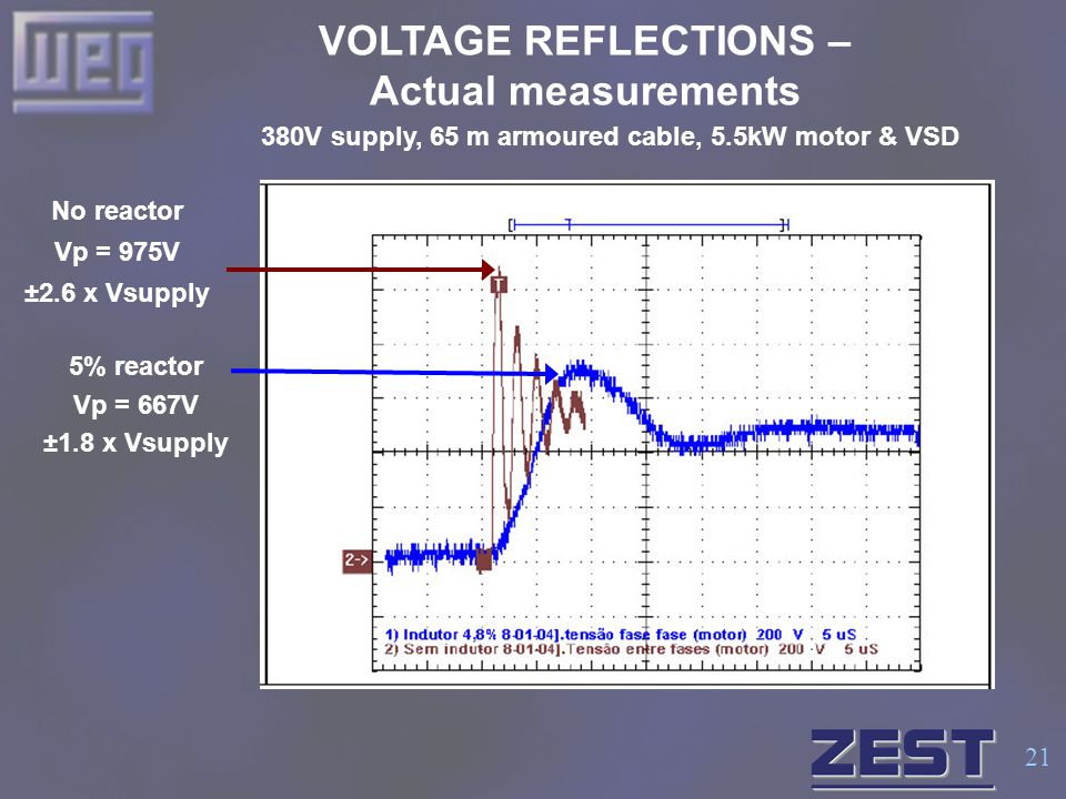 21 VOLTAGE REFLECTIONS – Actual measurements No reactor Vp = 975V ±2.6 x Vsupply 5% reactor Vp = 667V ±1.8 x Vsupply 380V supply, 65 m armoured cable,