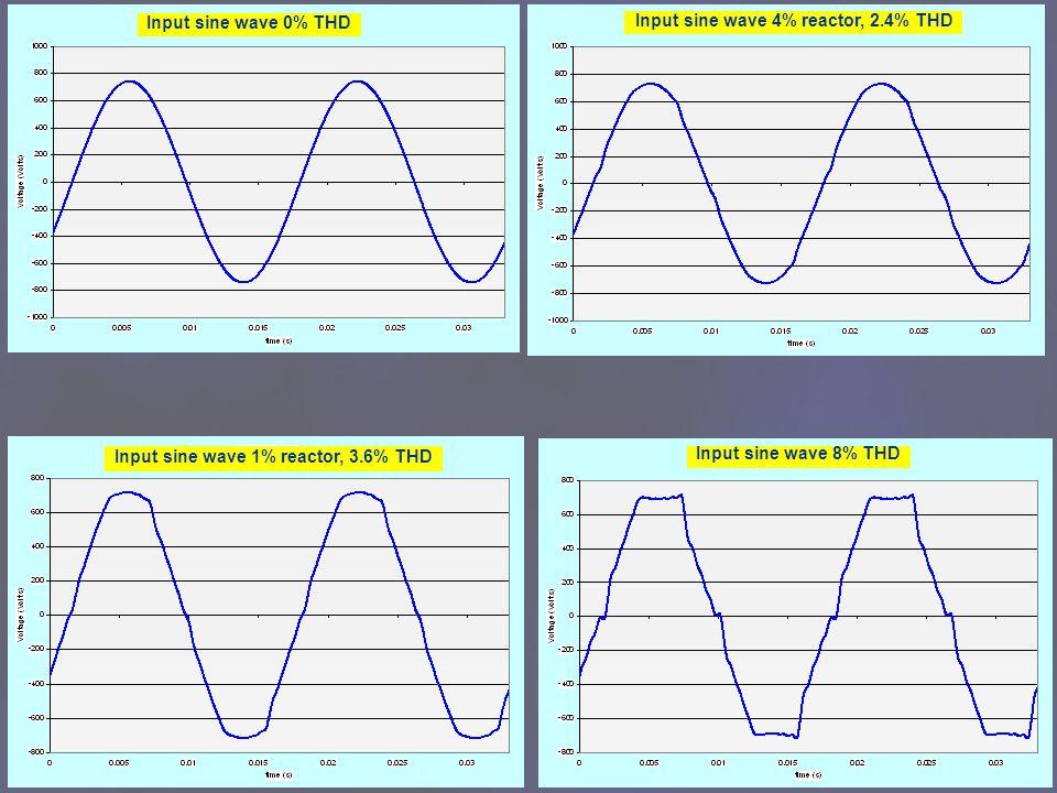 6 Input sine wave 0% THD Input sine wave 8% THD Input sine wave 1% reactor, 3.6% THD Input sine wave 4% reactor, 2.4% THD