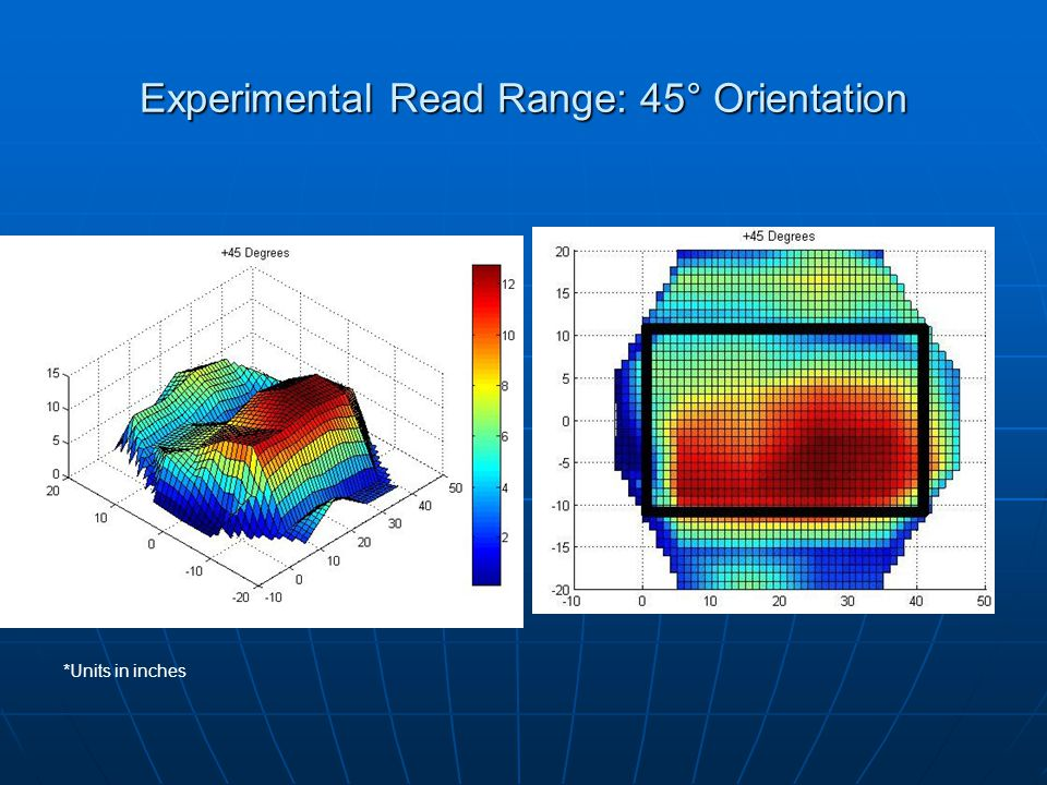 Experimental Read Range: 45° Orientation *Units in inches