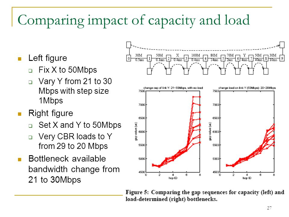 27 Comparing impact of capacity and load Left figure  Fix X to 50Mbps  Vary Y from 21 to 30 Mbps with step size 1Mbps Right figure  Set X and Y to
