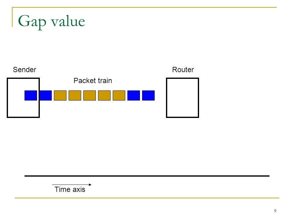 9 Gap value RouterSender Packet train Time axis
