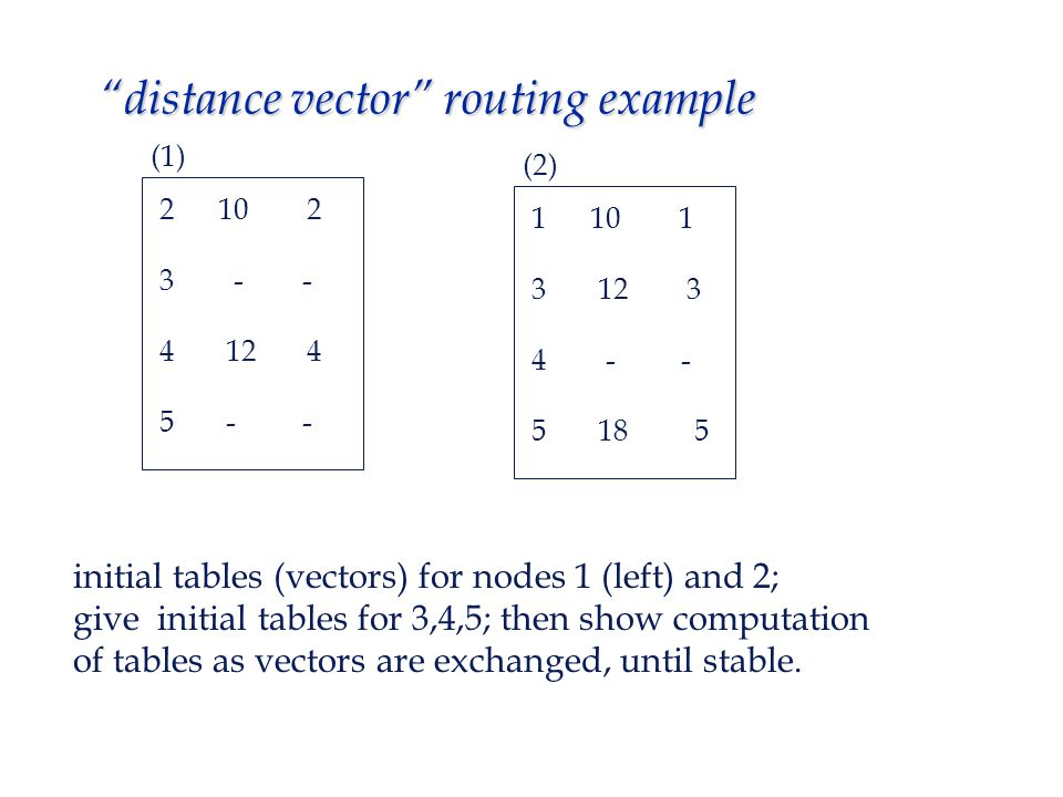 distance vector routing example 2 10 2 3 - - 4 12 4 5 - - 1 10 1 3 12 3 4 - - 5 18 5 initial tables (vectors) for nodes 1 (left) and 2; give initial tables for 3,4,5; then show computation of tables as vectors are exchanged, until stable.