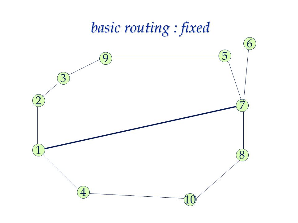 basic routing : fixed 3 2 8 7 5 1 4 6 9 10