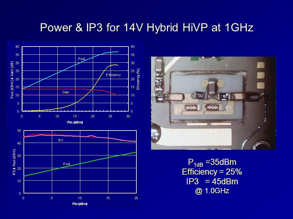 Power & IP3 for 14V Hybrid HiVP at 1GHz P 1dB =35dBm Efficiency = 25% IP3 = 45dBm @ 1.0GHz
