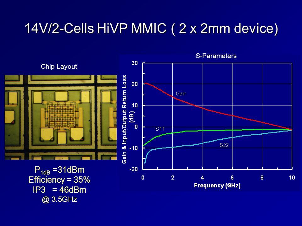 14V/2-Cells HiVP MMIC ( 2 x 2mm device) Chip Layout S-Parameters P 1dB =31dBm Efficiency = 35% IP3 = 46dBm @ 3.5GHz