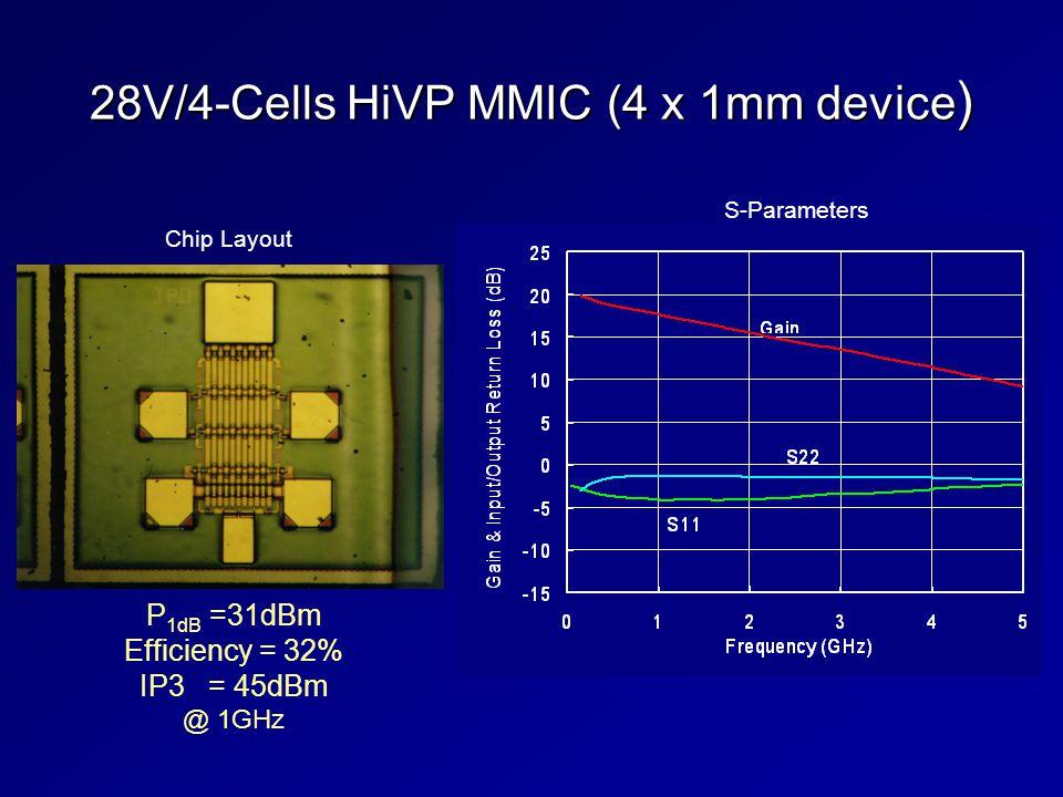 28V/4-Cells HiVP MMIC (4 x 1mm device ) Chip Layout S-Parameters P 1dB =31dBm Efficiency = 32% IP3 = 45dBm @ 1GHz