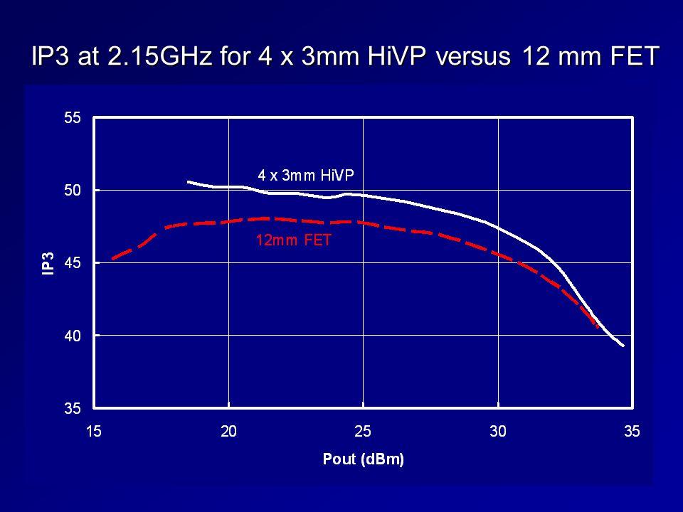 IP3 at 2.15GHz for 4 x 3mm HiVP versus 12 mm FET