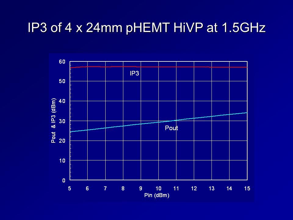 IP3 of 4 x 24mm pHEMT HiVP at 1.5GHz