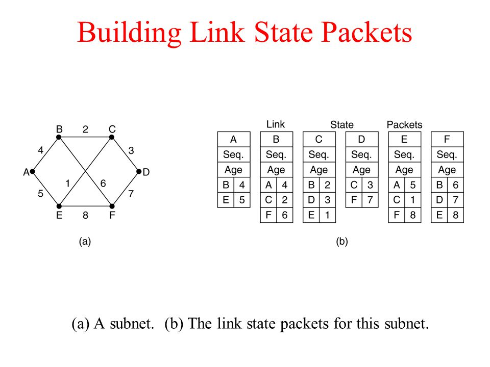 Building Link State Packets (a) A subnet. (b) The link state packets for this subnet.