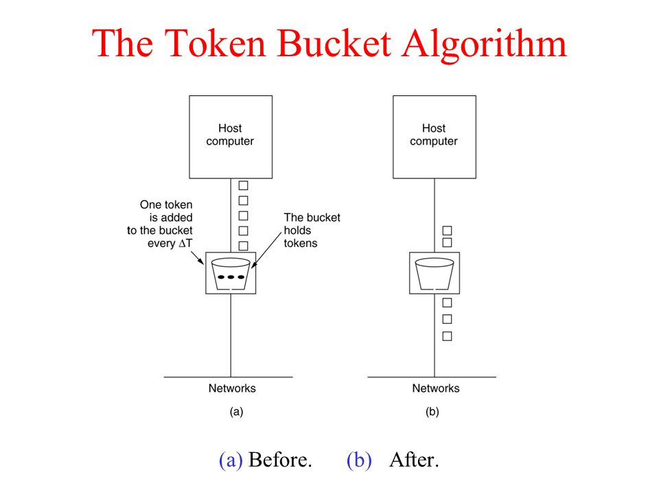 The Token Bucket Algorithm (a) Before. (b) After. 5-34