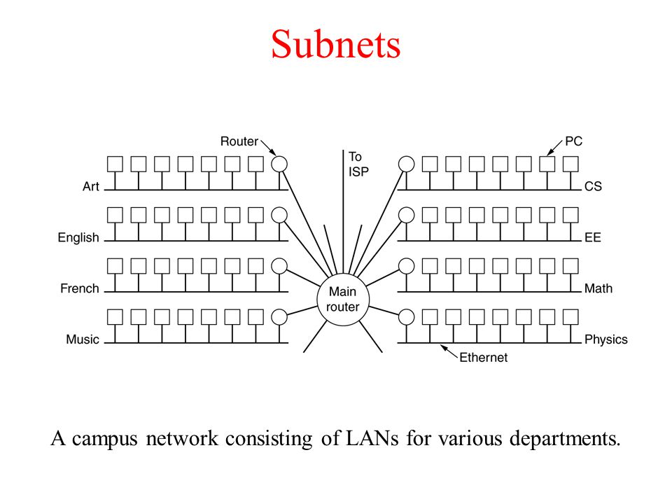 Subnets A campus network consisting of LANs for various departments.