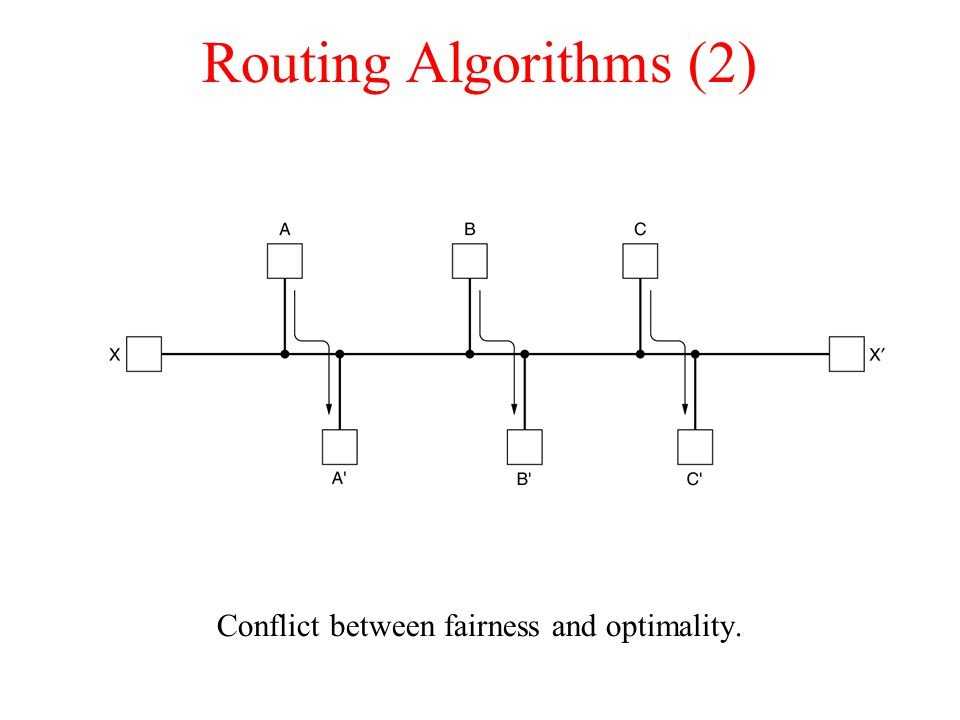 Routing Algorithms (2)‏ Conflict between fairness and optimality.