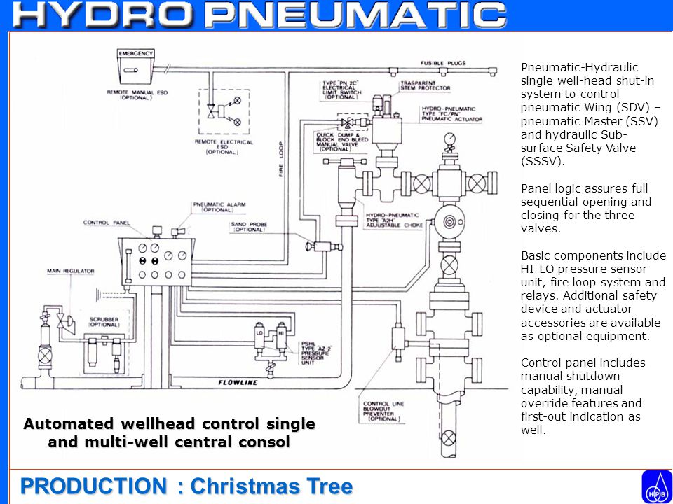 Automated wellhead control single and multi-well central consol Pneumatic-Hydraulic single well-head shut-in system to control pneumatic Wing (SDV) – pneumatic Master (SSV) and hydraulic Sub- surface Safety Valve (SSSV).