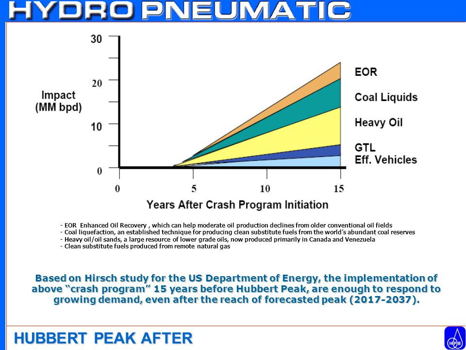 HUBBERT PEAK AFTER Based on Hirsch study for the US Department of Energy, the implementation of above crash program 15 years before Hubbert Peak, are enough to respond to growing demand, even after the reach of forecasted peak (2017-2037).