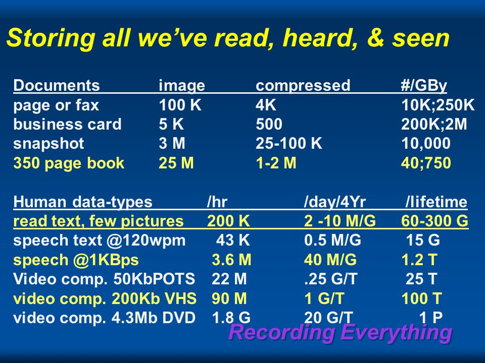 Recording Everything Storing all we've read, heard, & seen Documentsimagecompressed#/GBy page or fax100 K4K10K;250K business card5 K500200K;2M snapshot3 M25-100 K10,000 350 page book25 M1-2 M 40;750 Human data-types /hr/day/4Yr /lifetime read text, few pictures200 K 2 -10 M/G60-300 G speech text @120wpm 43 K 0.5 M/G 15 G speech @1KBps 3.6 M 40 M/G1.2 T Video comp.