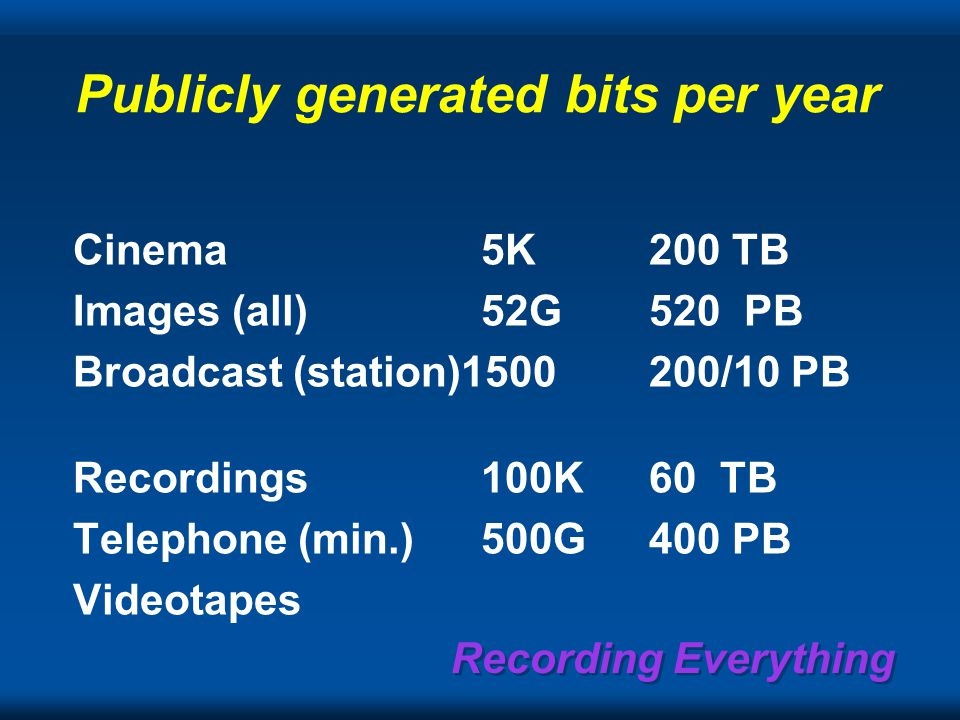 Recording Everything Publicly generated bits per year Cinema5K200 TB Images (all)52G520 PB Broadcast (station)1500200/10 PB Recordings100K60 TB Telephone (min.)500G400 PB Videotapes
