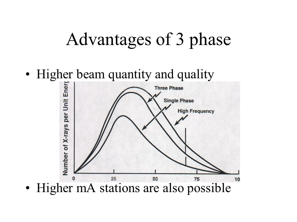 Advantages of 3 phase Higher beam quantity and quality Higher mA stations are also possible