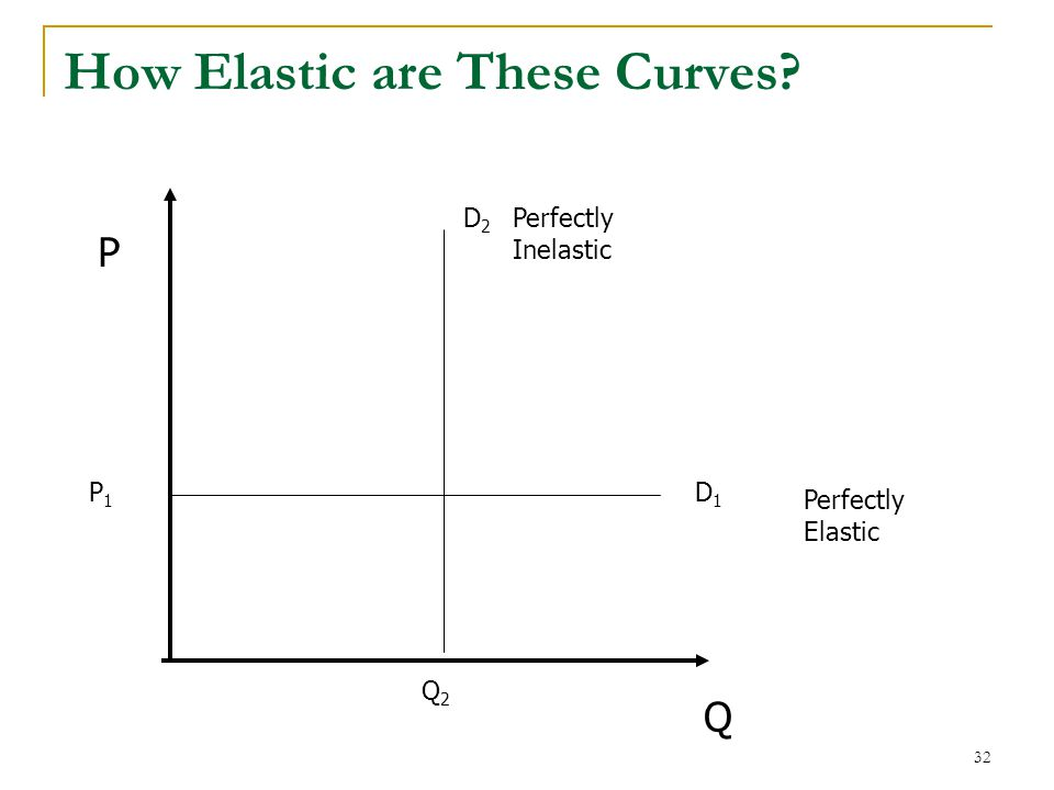 How Elastic are These Curves 32 P Q D1D1 D2D2 Perfectly Elastic Perfectly Inelastic P1P1 Q2Q2
